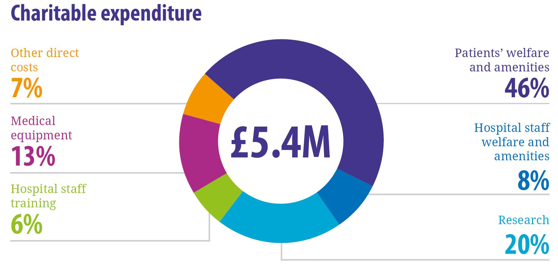 Charitable expenditure 2019-20